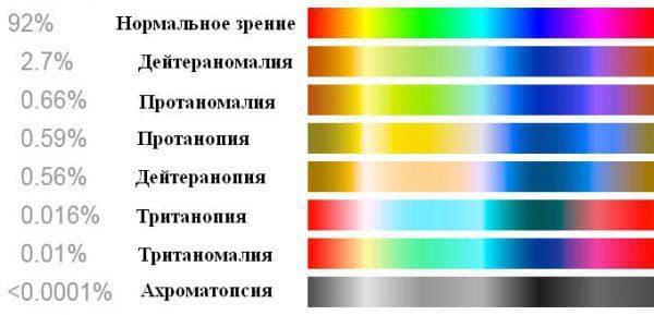 пониженное цветовосприятие