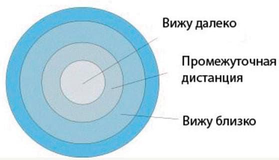 Концентрические контактные линзы